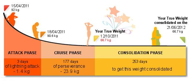 Wstępny plan diety wg Dukana